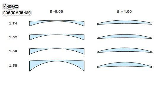 b7b12dea63 Ποιοι είναι οι φακοί που ονομάζονται γυαλιά. Επιλογή φακών γυαλιών
