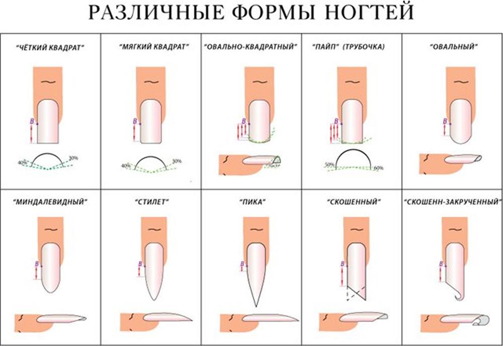 направить как добиться идеальных ногтей при наращивании тебя статье
